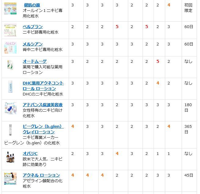 ニキビ専用化粧水・美容液13商品を徹底比較